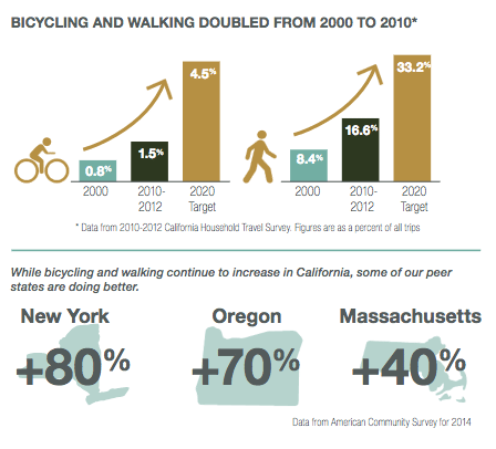 Caltrans Releases Draft State Bicycle and Pedestrian Plan
