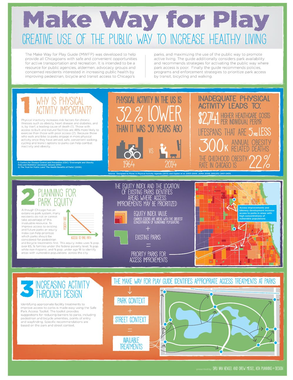 TRB_Make Way for Play Infographic